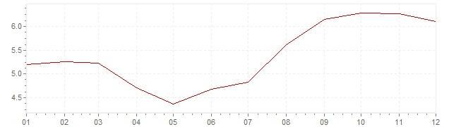 Gráfico - inflación de Estados Unidos en 1990 (IPC)
