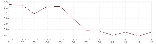 Grafico - inflazione Stati Uniti 1993 (CPI)