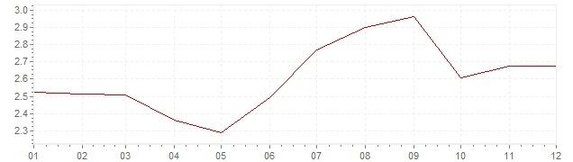 Grafico - inflazione Stati Uniti 1994 (CPI)