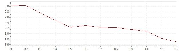 Grafico - inflazione Stati Uniti 1997 (CPI)