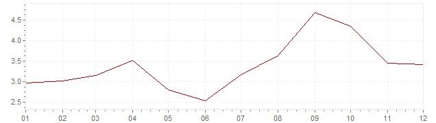 Gráfico - inflación de Estados Unidos en 2005 (IPC)