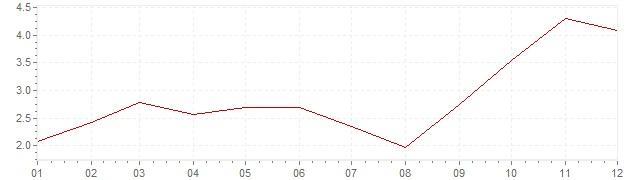 Gráfico - inflación de Estados Unidos en 2007 (IPC)