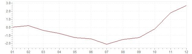 Grafico - inflazione Stati Uniti 2009 (CPI)
