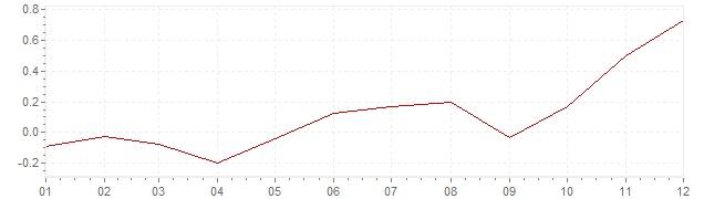 Gráfico - inflación de Estados Unidos en 2015 (IPC)