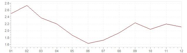 Gráfico - inflación de Estados Unidos en 2017 (IPC)
