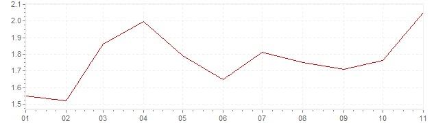 Gráfico - inflación de Estados Unidos en 2019 (IPC)