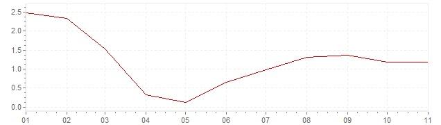 Grafico - inflazione Stati Uniti 2020 (CPI)