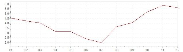 Gráfico – inflação na Japão em 1967 (IPC)