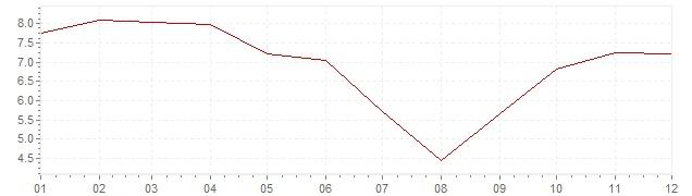 Grafiek - inflatie Japan 1970 (CPI)