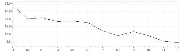 Gráfico – inflação na Japão em 1975 (IPC)