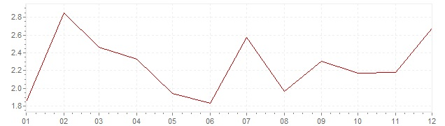 Grafiek - inflatie Japan 1984 (CPI)