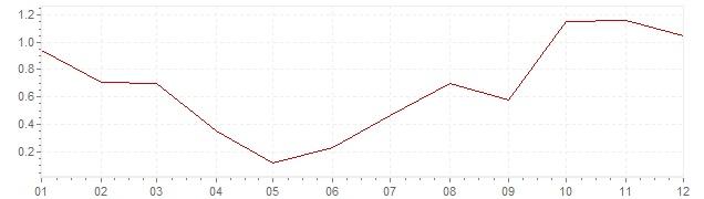 Gráfico – inflação na Japão em 1988 (IPC)