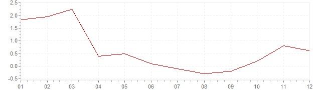 Graphik - Inflation Japan 1998 (VPI)