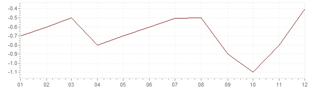 Gráfico – inflação na Japão em 2000 (IPC)