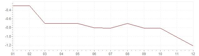 Gráfico – inflação na Japão em 2001 (IPC)