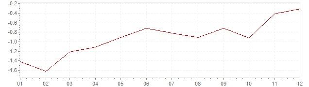 Gráfico – inflação na Japão em 2002 (IPC)