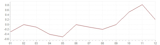 Gráfico – inflação na Japão em 2004 (IPC)
