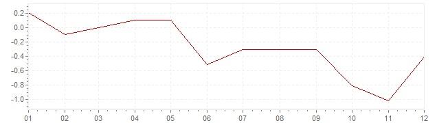 Gráfico – inflação na Japão em 2005 (IPC)