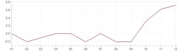 Gráfico – inflação na Japão em 2007 (IPC)