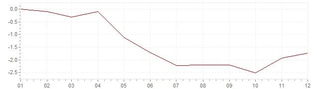 Gráfico – inflação na Japão em 2009 (IPC)