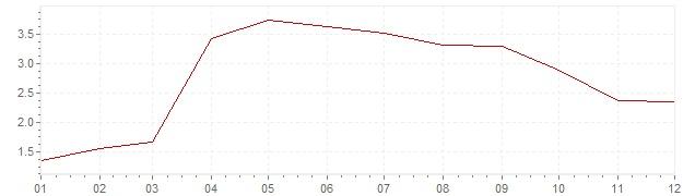 Gráfico – inflação na Japão em 2014 (IPC)