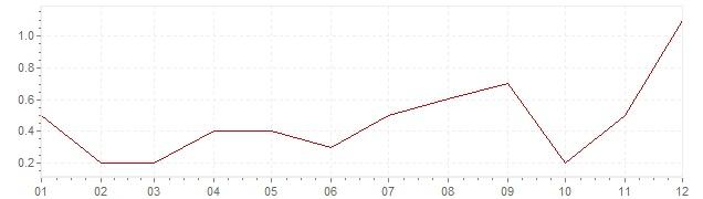 Gráfico – inflação na Japão em 2017 (IPC)