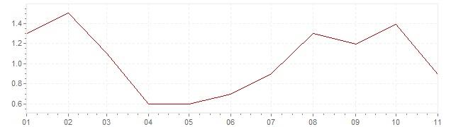 Gráfico – inflação na Japão em 2018 (IPC)