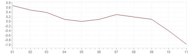 Gráfico – inflação na Japão em 2020 (IPC)