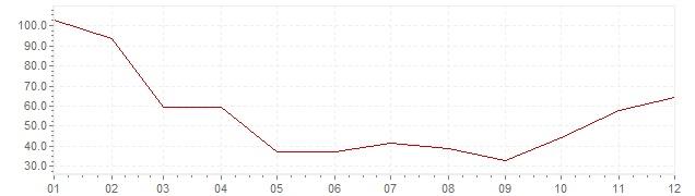 Chart - inflation South Korea 1953 (CPI)