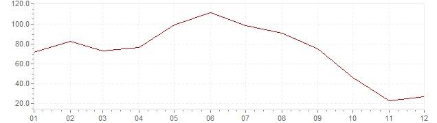 Chart - inflation South Korea 1955 (CPI)