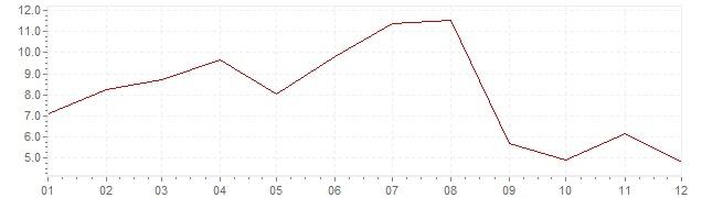 Gráfico - inflación de Corea del Sur en 1960 (IPC)