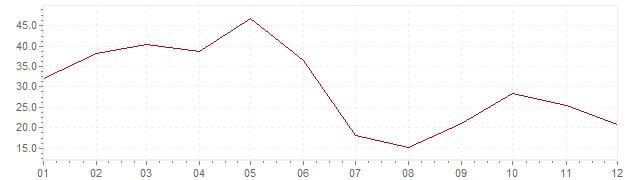 Gráfico - inflación de Corea del Sur en 1964 (IPC)