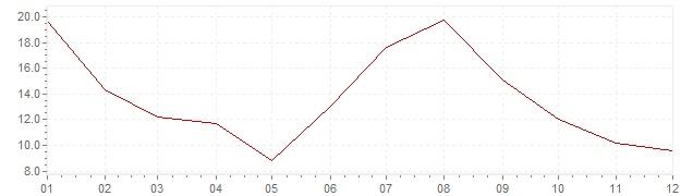 Chart - inflation South Korea 1965 (CPI)