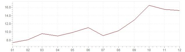 Chart - inflation South Korea 1966 (CPI)