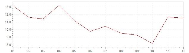 Gráfico – inflação na Coreia do Sul em 1967 (IPC)