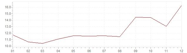 Chart - inflation South Korea 1969 (CPI)