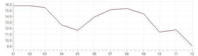Chart - inflation South Korea 1971 (CPI)