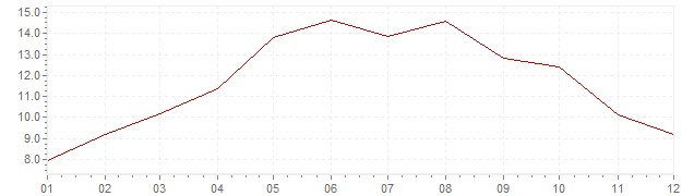 Chart - inflation South Korea 1972 (CPI)