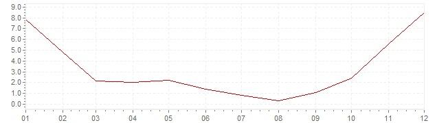 Chart - inflation South Korea 1973 (CPI)