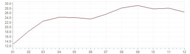 Gráfico – inflação na Coreia do Sul em 1974 (IPC)