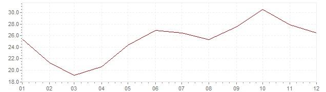 Grafiek - inflatie Zuid-Korea 1975 (CPI)