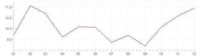 Chart - inflation South Korea 1977 (CPI)