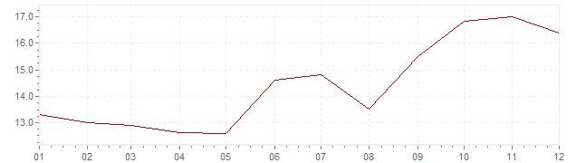 Grafiek - inflatie Zuid-Korea 1978 (CPI)