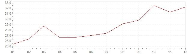 Gráfico – inflação na Coreia do Sul em 1980 (IPC)