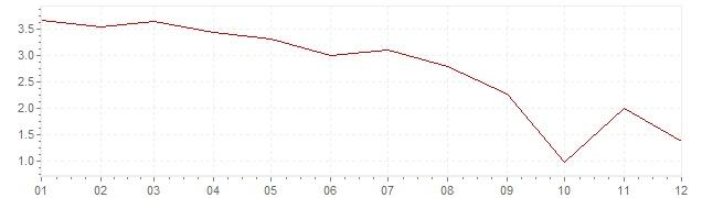 Chart - inflation South Korea 1986 (CPI)