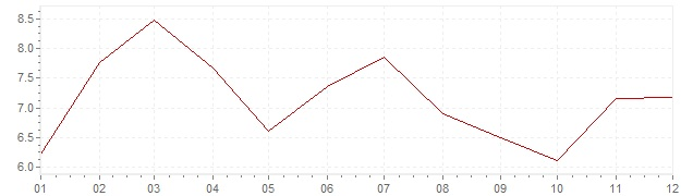 Chart - inflation South Korea 1988 (CPI)