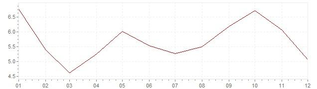 Chart - inflation South Korea 1989 (CPI)
