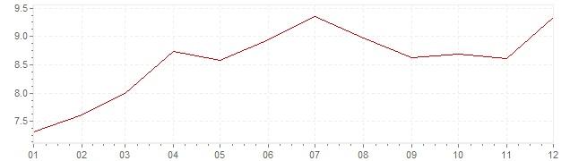 Gráfico – inflação na Coreia do Sul em 1990 (IPC)