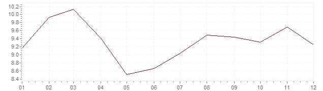 Chart - inflation South Korea 1991 (CPI)