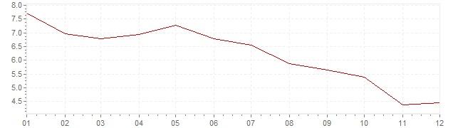 Gráfico - inflación de Corea del Sur en 1992 (IPC)